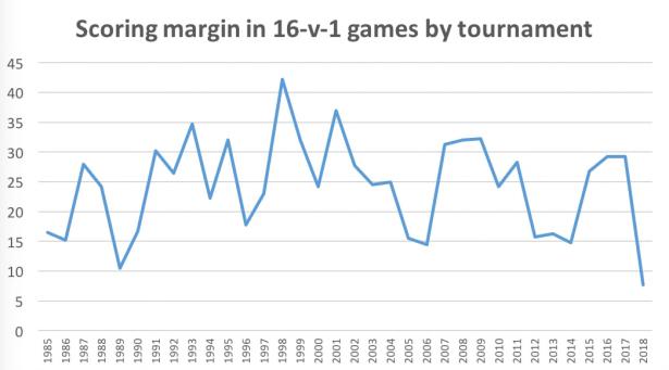scoring margin1